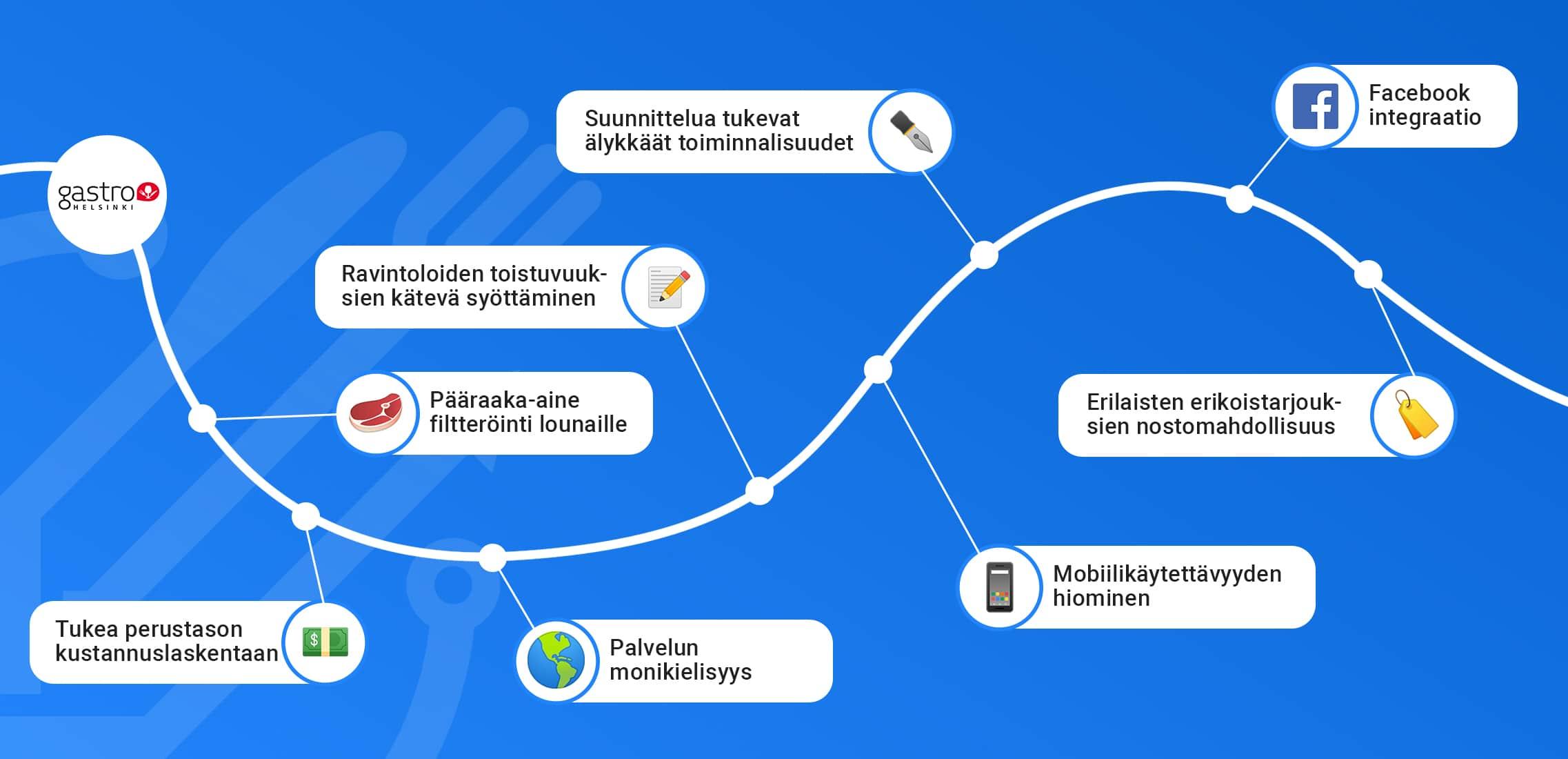 Lounastajan roadmap