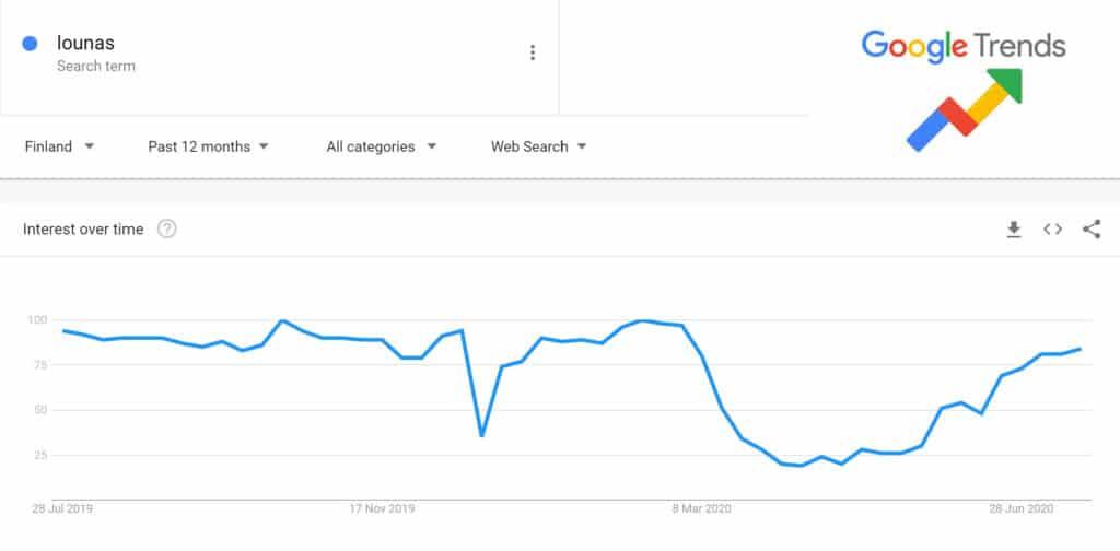 Lounas suomessa Google trendit